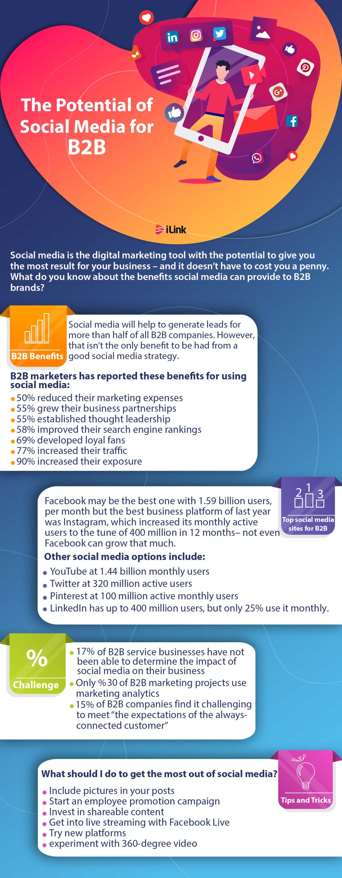THE POTENTIAL OF SOCIAL MEDIA FOR B2B