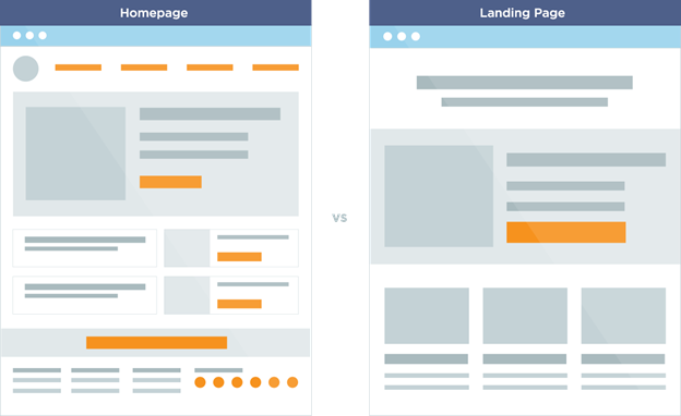What is a Landing Page and How to Drive more Traffic to it?