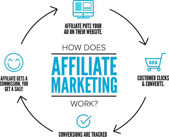 Best Way to Use Social Media for Multiple Affiliate Marketing Programs
