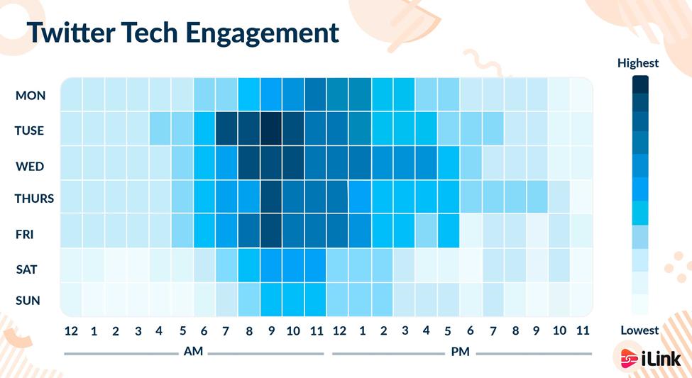 Twitter's Tech Engagement Diagram