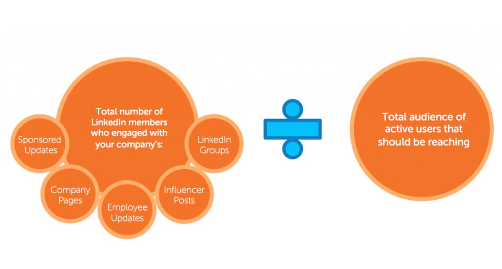 Content Marketing Score (CMS) on LinkedIn