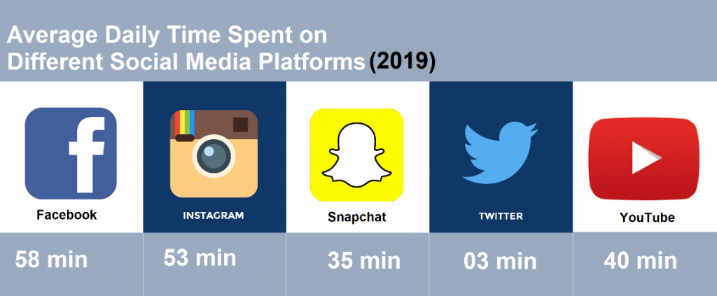 How much time do people spend daily on social media?