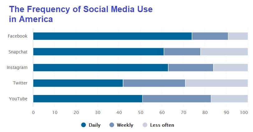 How often people use social media in 2019