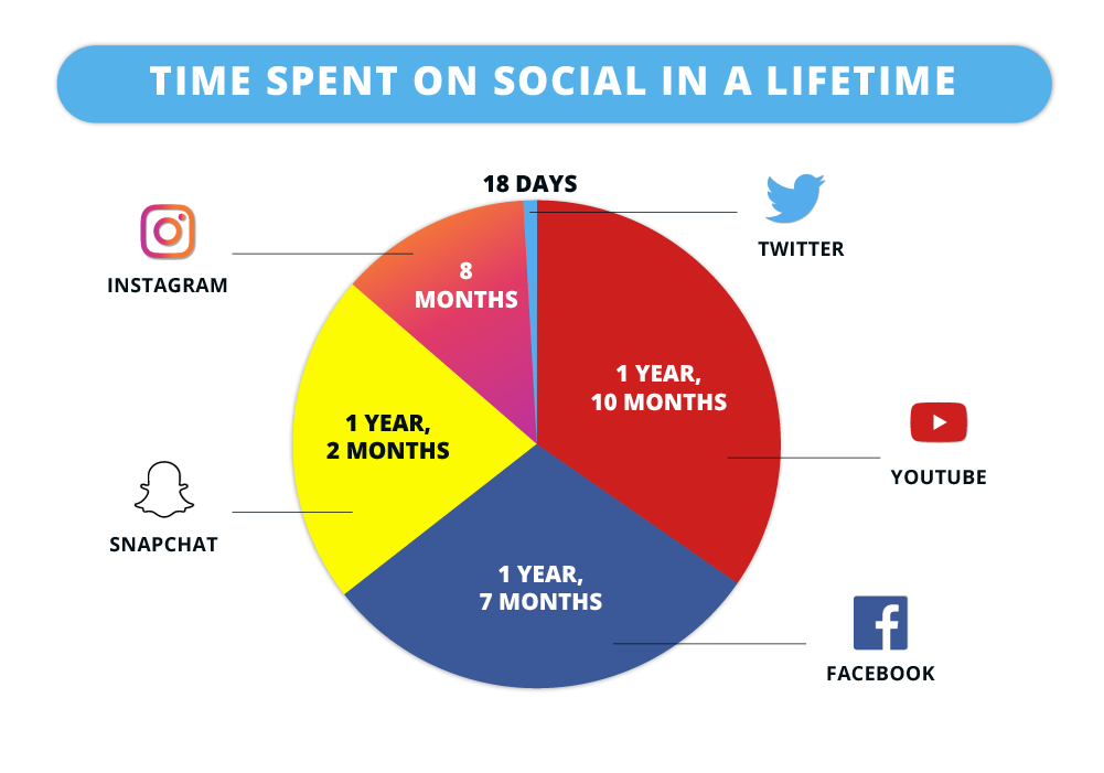Average time spent on social media in a lifetime