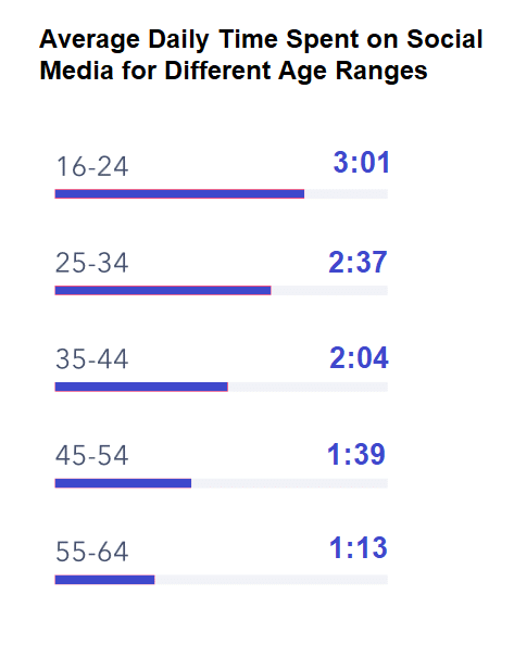 Average daily time spent on social media for different age ranges