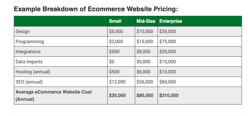 eCommerce website cost